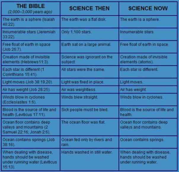 science bible